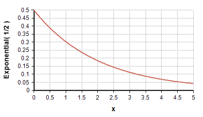 Exponential(1 2).png