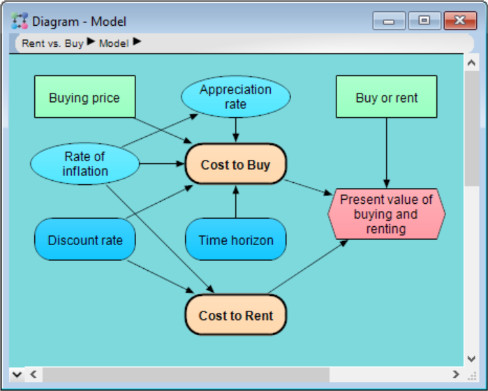 Tutorial  Reviewing A Model