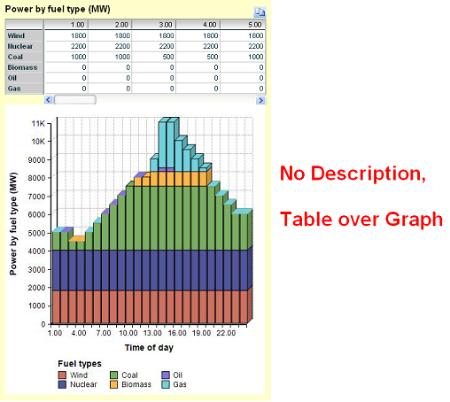 Table over graph 071212.PNG