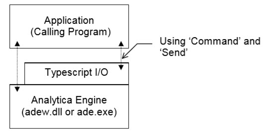 File:AnalyticaDecisionEngineArchitecture.jpg