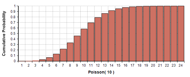 Poisson10.png