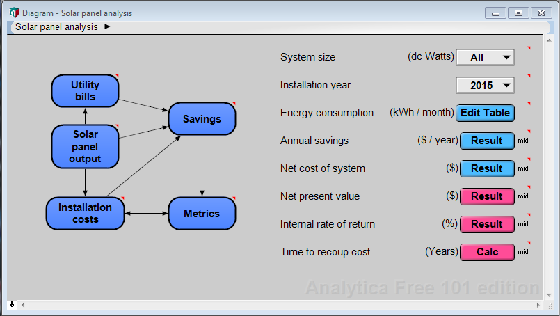 Example Models Analytica Wiki